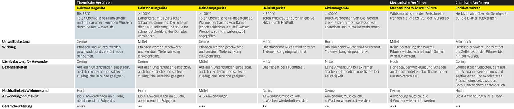 Matech_GmbH_Kärcher_Übersicht_Verfahren_Wildkrautbekämpfung